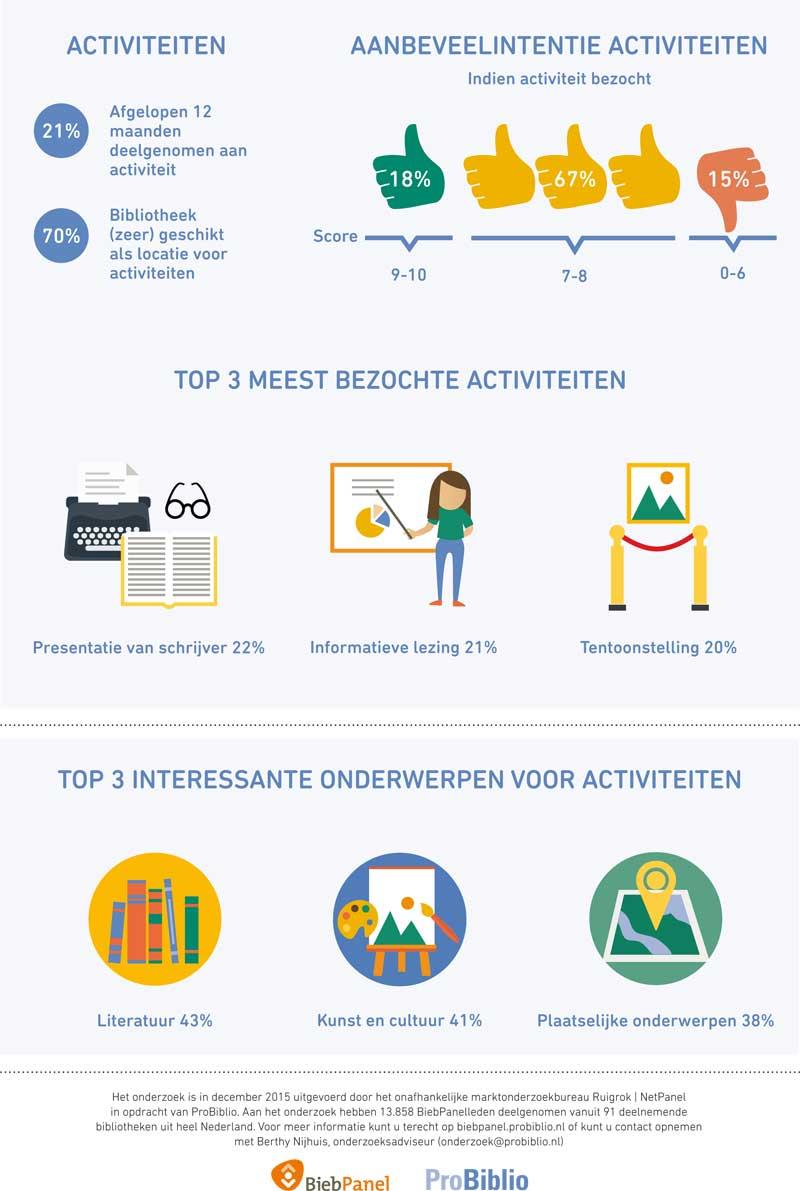Infographic activiteiten en samenwerkingspartners 2