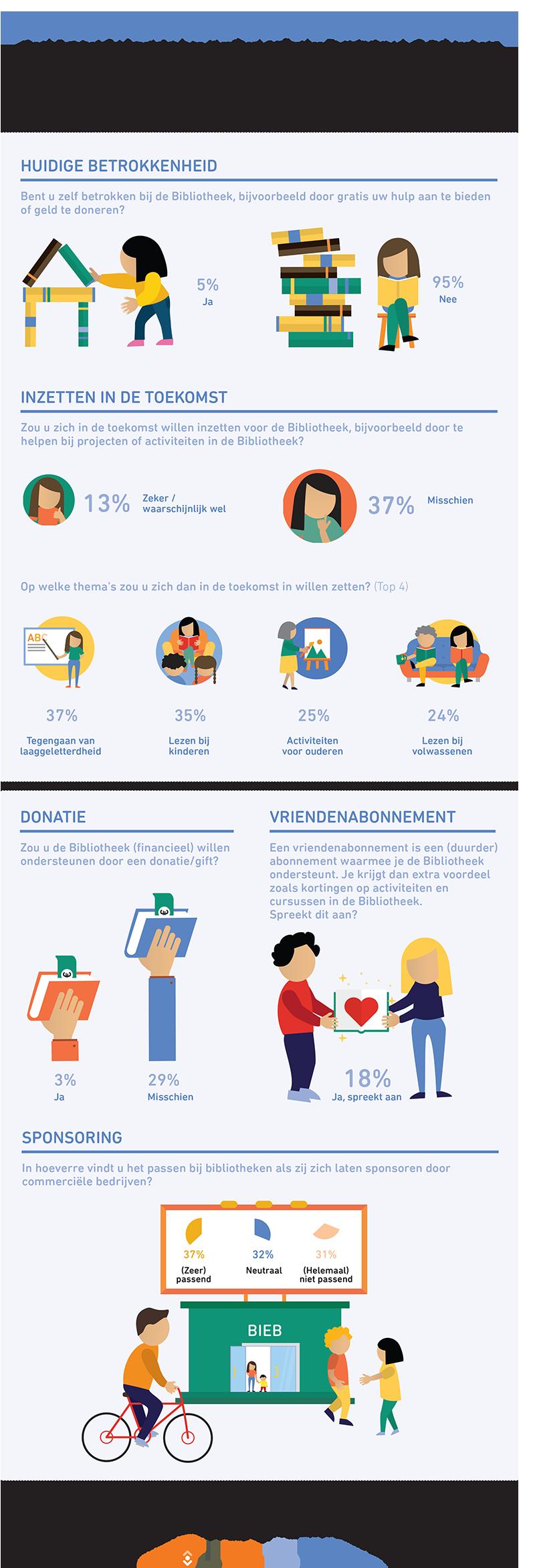 betrokkenheid infographic