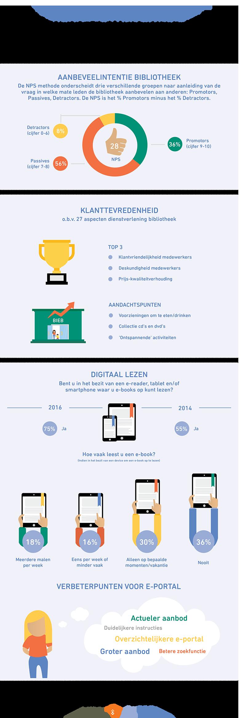 klanttevredenheid infographic